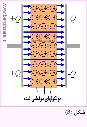 نحوه تأثیر دی الکتریک بر ظرفیت خازن