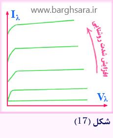 منحنی مشخصه فتو دیود
