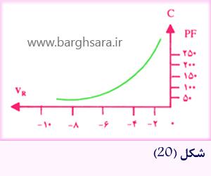 منحنی ظرفیت خازنی دیود خازنی نسبت به ولتاژ دو سر آن