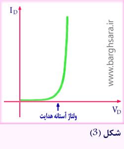 منحنی مشخصه ولت-آمپر دیود در بایاس مستقیم