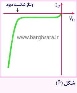 منحنی مشخصه ولت-آمپر دیود در بایاس معکوس