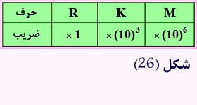معنی حروف روی مقاومت الکتریکی