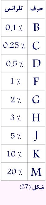 حروف نشان دهنده تلرانس