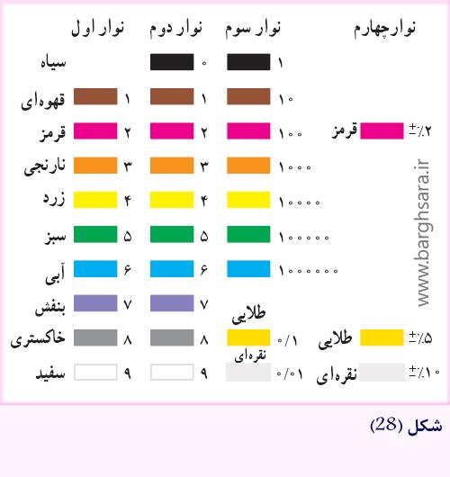 رنگهای مقاومت رنگی چهار نواری