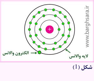 ساختمان اتمی اتم مس