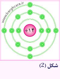 ساختمان اتمی اتم سیلیسیم