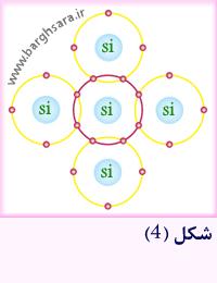 پیوندهای کووالانسی بین اتم های سیلیسیم