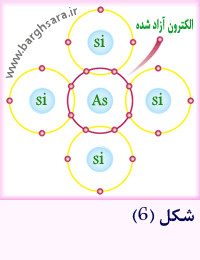 ناخالص کردن بلور سیلیسیم با عناصر پنج ظرفیتی
