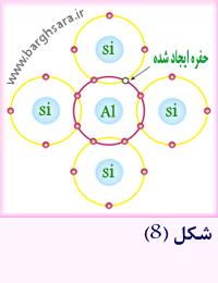 ناخالص کردن بلور سیلیسیم با عناصر سه ظرفیتی