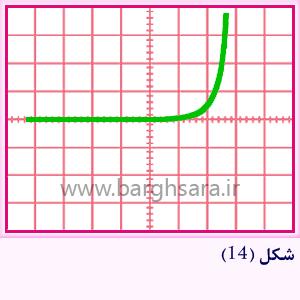 نمودار منحنی مشخصه ولت – آمپر دیود