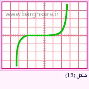 منحنی مشخصه ولت – آمپر دیود زنر